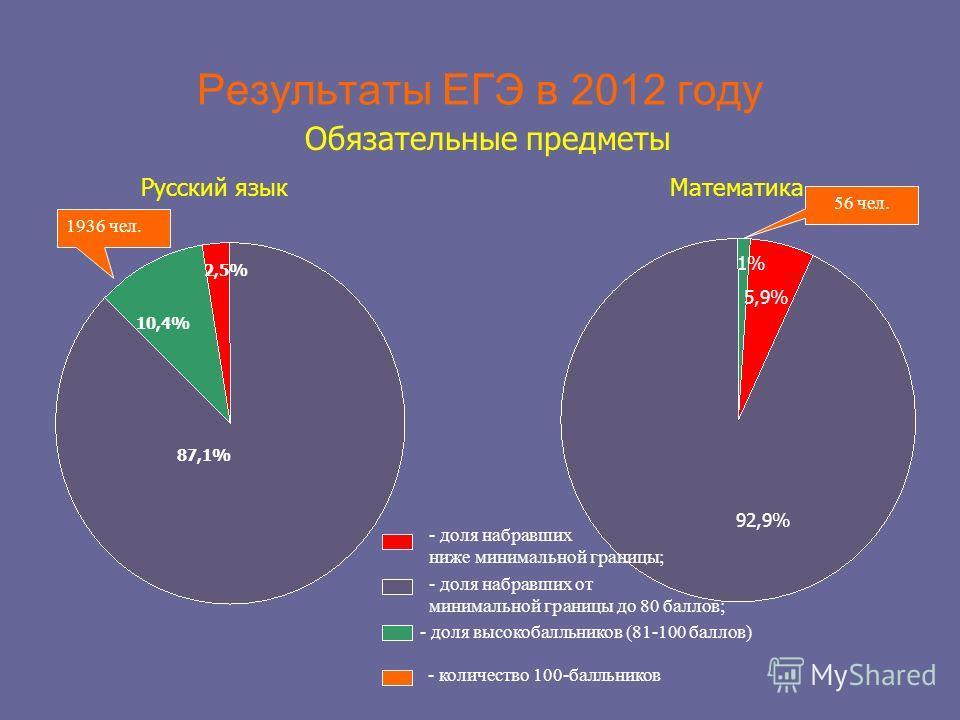 Результаты ЕГЭ в 2012 году Обязательные предметы 87,1% 10,4% 2,5% 92,9% 5,9% 1% Русский языкМатематика - доля набравших ниже минимальной границы; - доля набравших от минимальной границы до 80 баллов; - доля высокобалльников (81-100 баллов) 1936 чел.