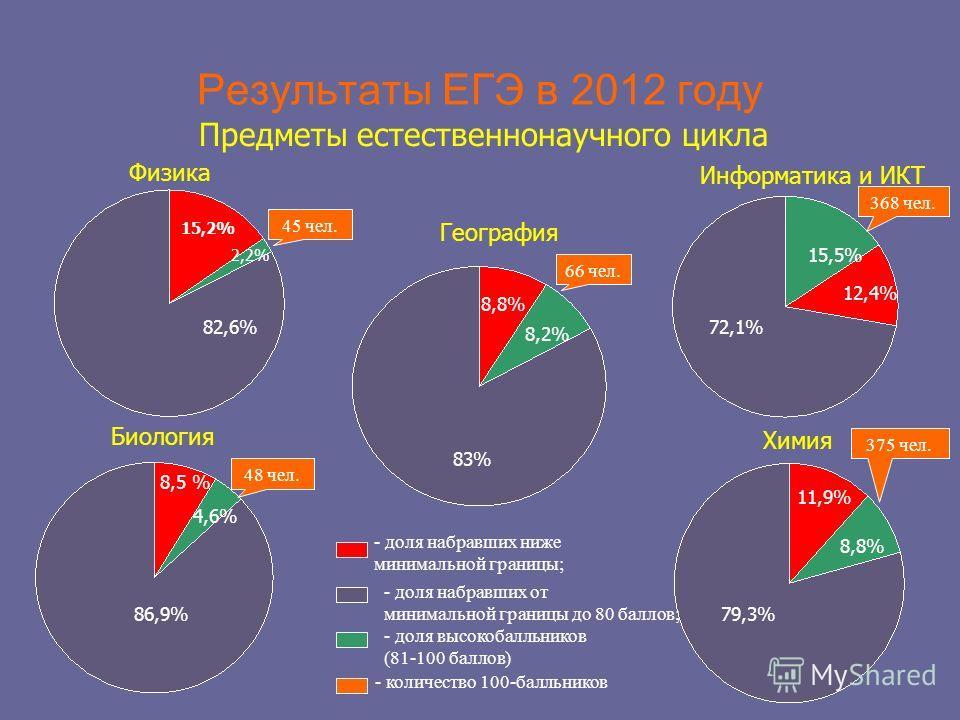 Результаты ЕГЭ в 2012 году Предметы естественнонаучного цикла Физика 82,6% 15,2% 2,2% 72,1% 15,5% 12,4% Информатика и ИКТ Биология Химия География 86,9% 8,5 % 4,6% 83% 8,8% 8,2% 79,3% 11,9% 8,8% - доля набравших ниже минимальной границы; - доля набра