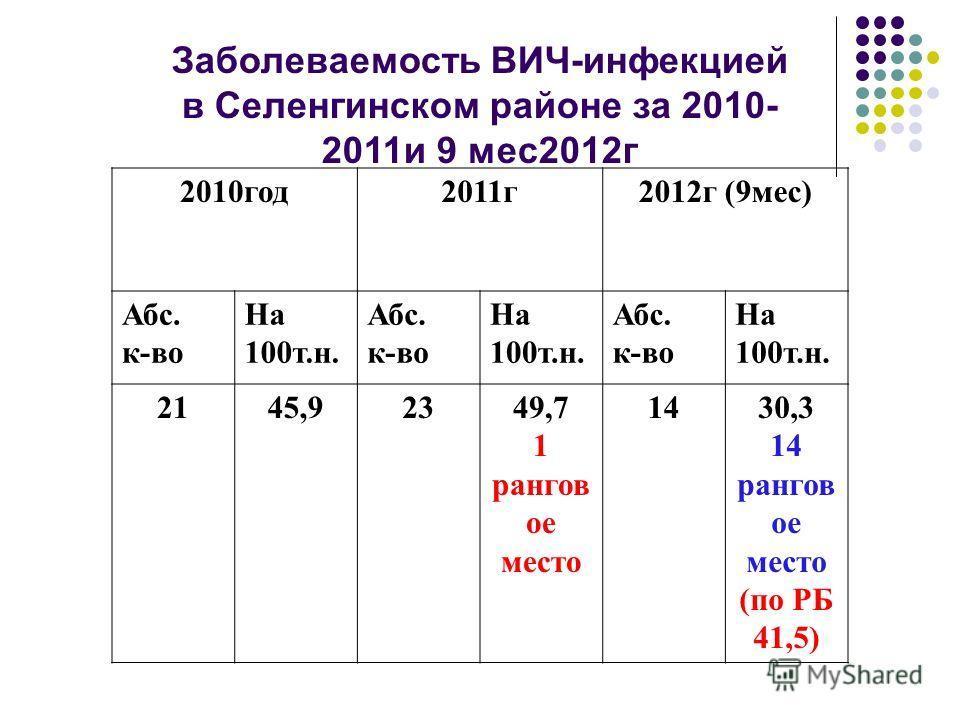 2010год2011г2012г (9мес) Абс. к-во На 100т.н. Абс. к-во На 100т.н. Абс. к-во На 100т.н. 2145,92349,7 1 рангов ое место 1430,3 14 рангов ое место (по РБ 41,5) Заболеваемость ВИЧ-инфекцией в Селенгинском районе за 2010- 2011и 9 мес2012г