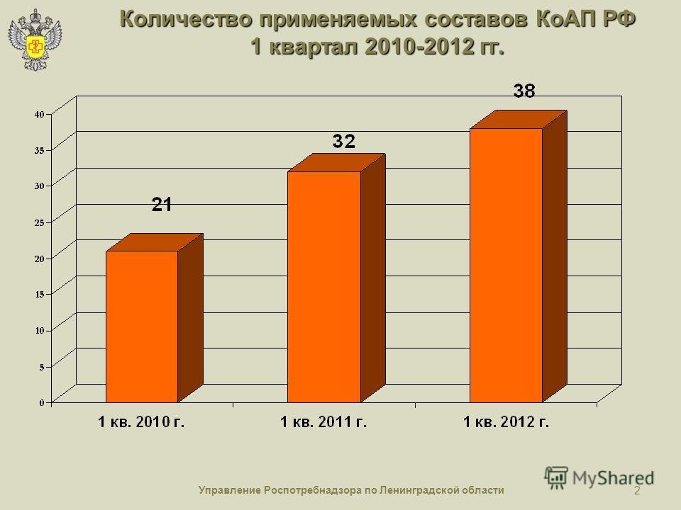 Управление Роспотребнадзора по Ленинградской области 2 Количество применяемых составов КоАП РФ 1 квартал 2010-2012 гг.