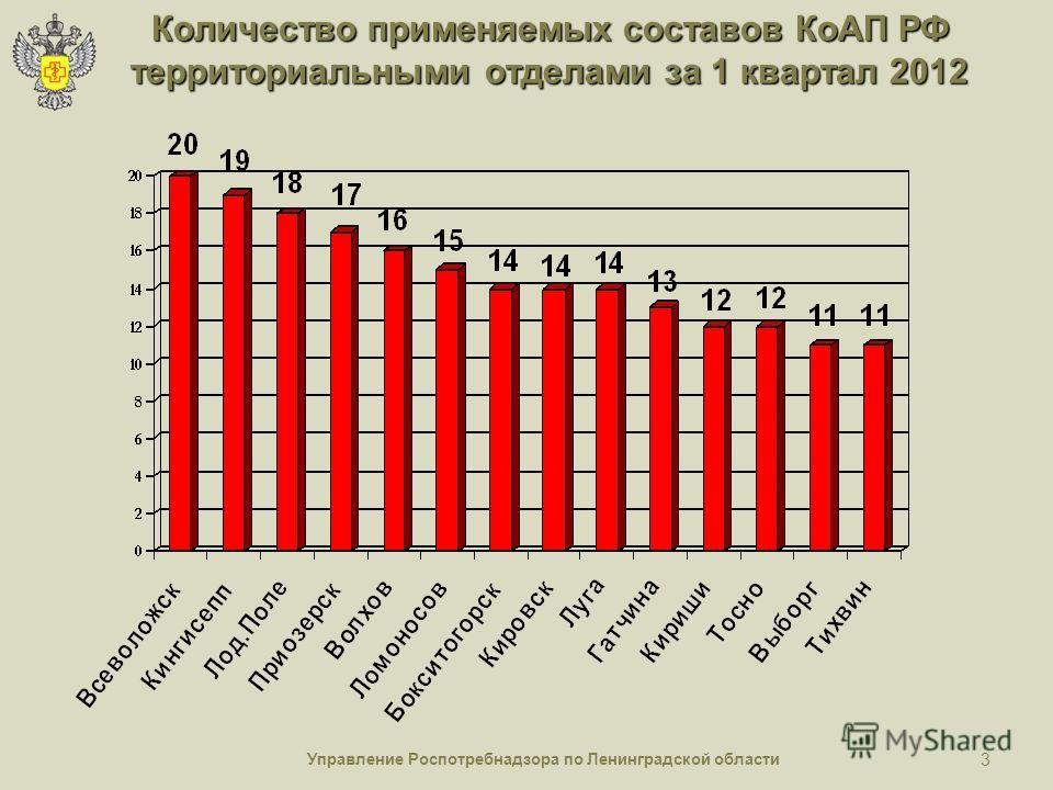 Управление Роспотребнадзора по Ленинградской области 3 Количество применяемых составов КоАП РФ территориальными отделами за 1 квартал 2012