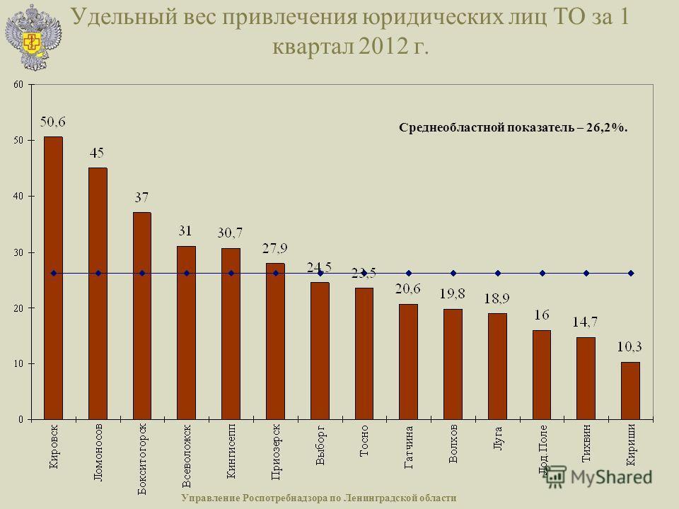 Удельный вес привлечения юридических лиц ТО за 1 квартал 2012 г. Управление Роспотребнадзора по Ленинградской области Среднеобластной показатель – 26,2%.