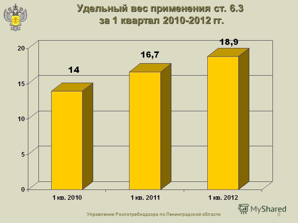 Управление Роспотребнадзора по Ленинградской области 8 Удельный вес применения ст. 6.3 за 1 квартал 2010-2012 гг.