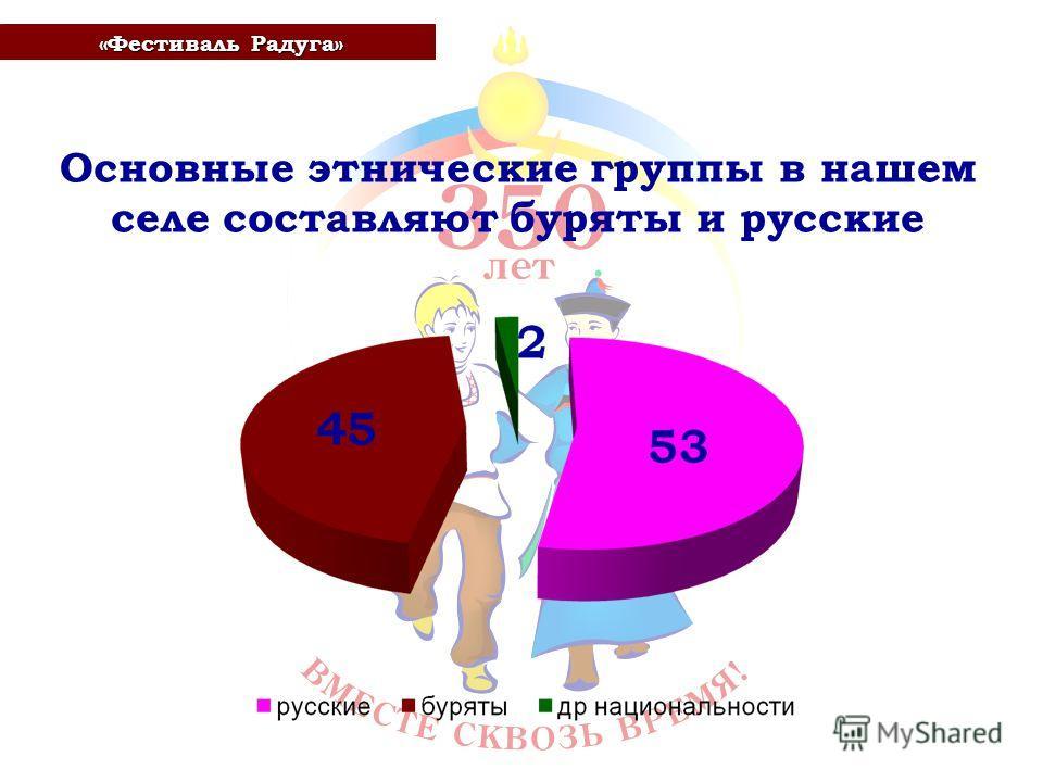 Основные этнические группы в нашем селе составляют буряты и русские «Фестиваль Радуга» «Фестиваль Радуга»