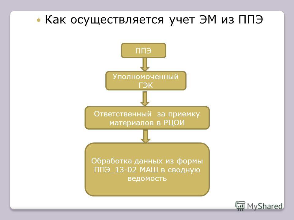 Как осуществляется учет ЭМ из ППЭ ППЭ Уполномоченный ГЭК Ответственный за приемку материалов в РЦОИ Обработка данных из формы ППЭ_13-02 МАШ в сводную ведомость