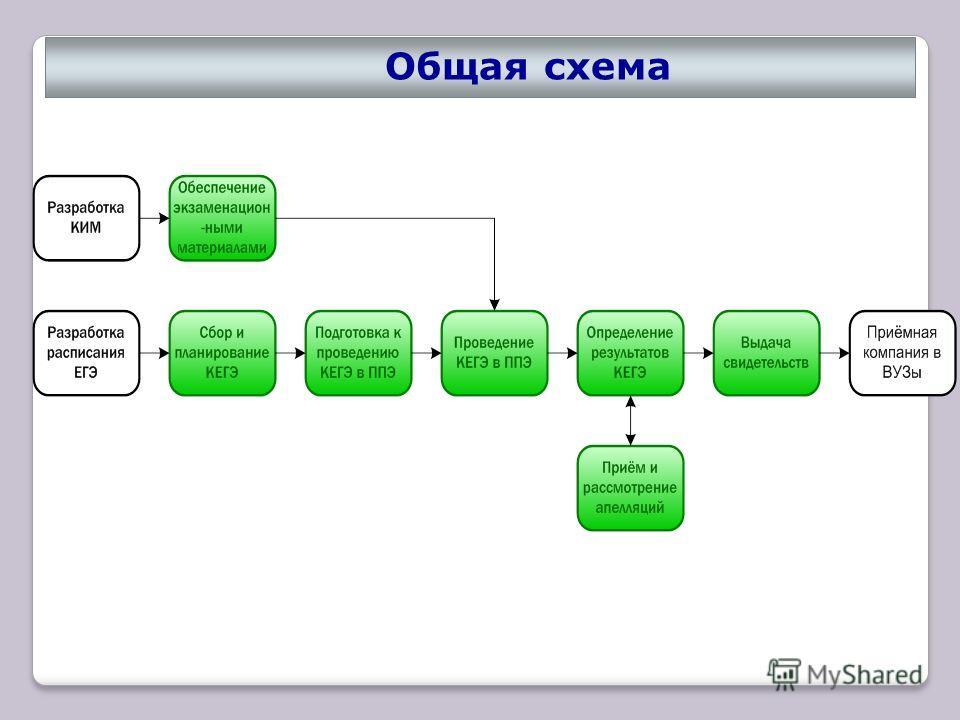 Общая схема 4