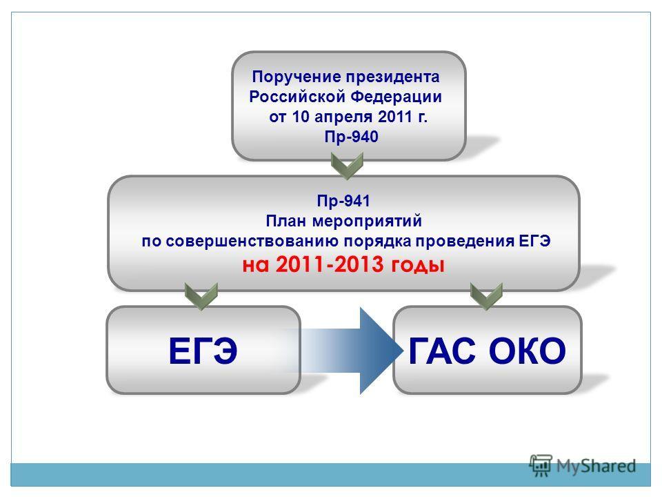 Поручение президента Российской Федерации от 10 апреля 2011 г. Пр-940 Пр-941 План мероприятий по совершенствованию порядка проведения ЕГЭ на 2011-2013 годы ГАС ОКОЕГЭ