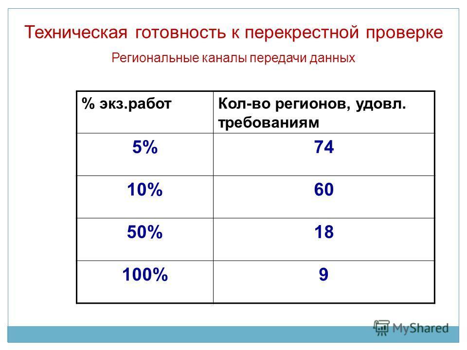 Техническая готовность к перекрестной проверке Региональные каналы передачи данных % экз.работКол-во регионов, удовл. требованиям 5%74 10%60 50%18 100%9