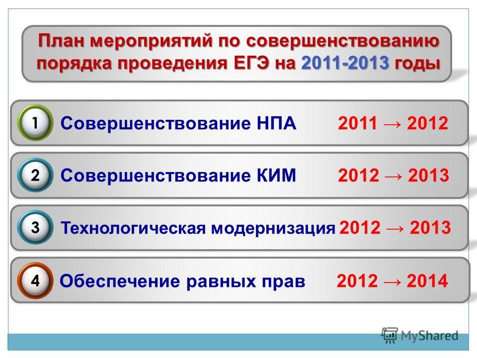 План мероприятий по совершенствованию порядка проведения ЕГЭ на 2011-2013 годы Совершенствование НПА 2011 2012 Совершенствование КИМ 2012 2013 Технологическая модернизация 2012 2013 Обеспечение равных прав 2012 2014 2 1 3 4