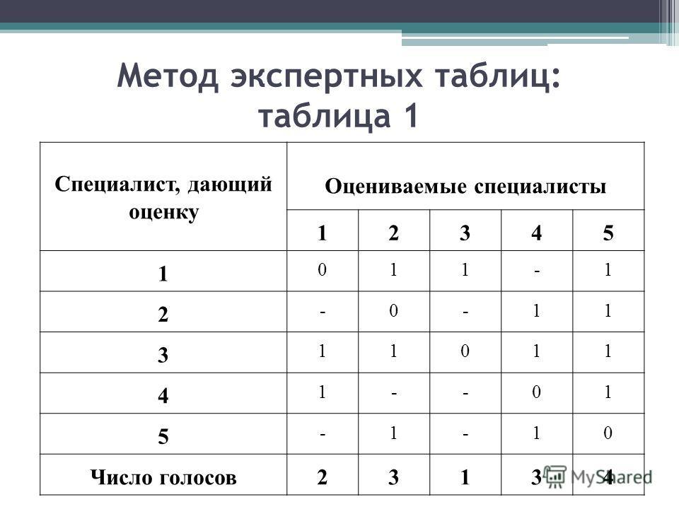 Метод экспертных таблиц: таблица 1 Специалист, дающий оценку Оцениваемые специалисты 12345 1 011-1 2 -0-11 3 11011 4 1--01 5 -1-10 Число голосов23134