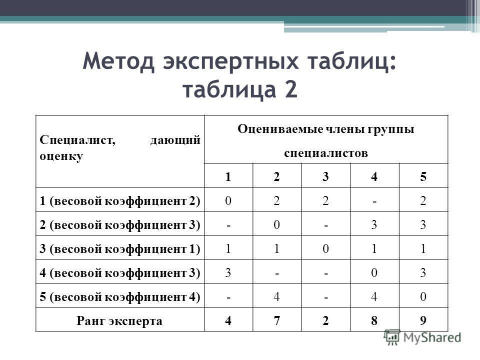 Метод экспертных таблиц: таблица 2 Специалист, дающий оценку Оцениваемые члены группы специалистов 12345 1 (весовой коэффициент 2)022-2 2 (весовой коэффициент 3)-0-33 3 (весовой коэффициент 1)11011 4 (весовой коэффициент 3)3--03 5 (весовой коэффициен