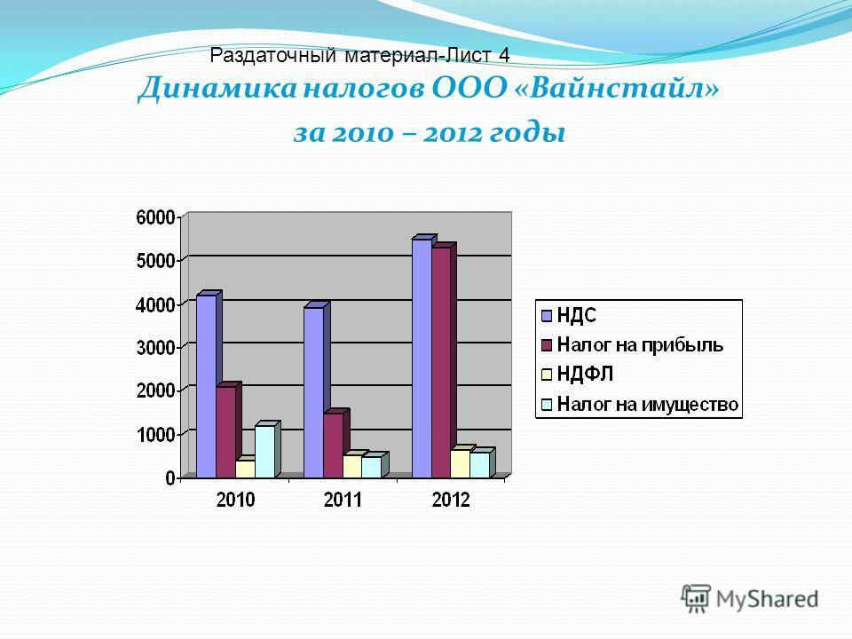 Динамика налогов ООО «Вайнстайл» за 2010 – 2012 годы Раздаточный материал-Лист 4
