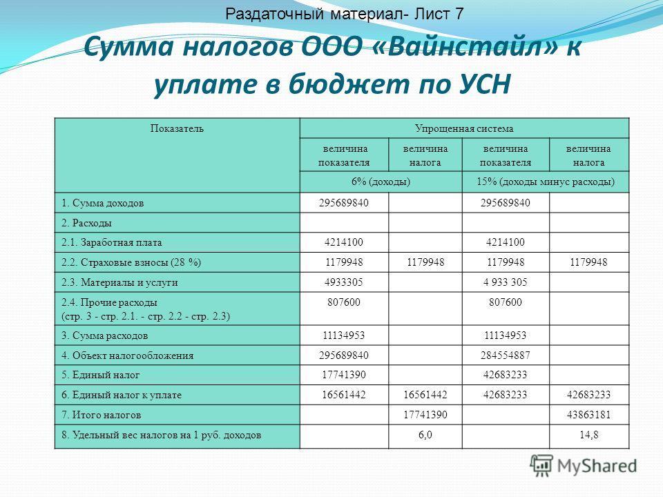 Презентация на тему Анализ эффективности налогообложения  8 Сумма налогов