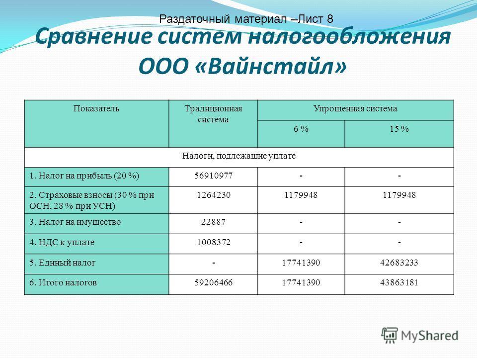 Сравнение систем налогообложения ООО «Вайнстайл» ПоказательТрадиционная система Упрощенная система 6 %15 % Налоги, подлежащие уплате 1. Налог на прибыль (20 %)56910977-- 2. Страховые взносы (30 % при ОСН, 28 % при УСН) 12642301179948 3. Налог на имущ