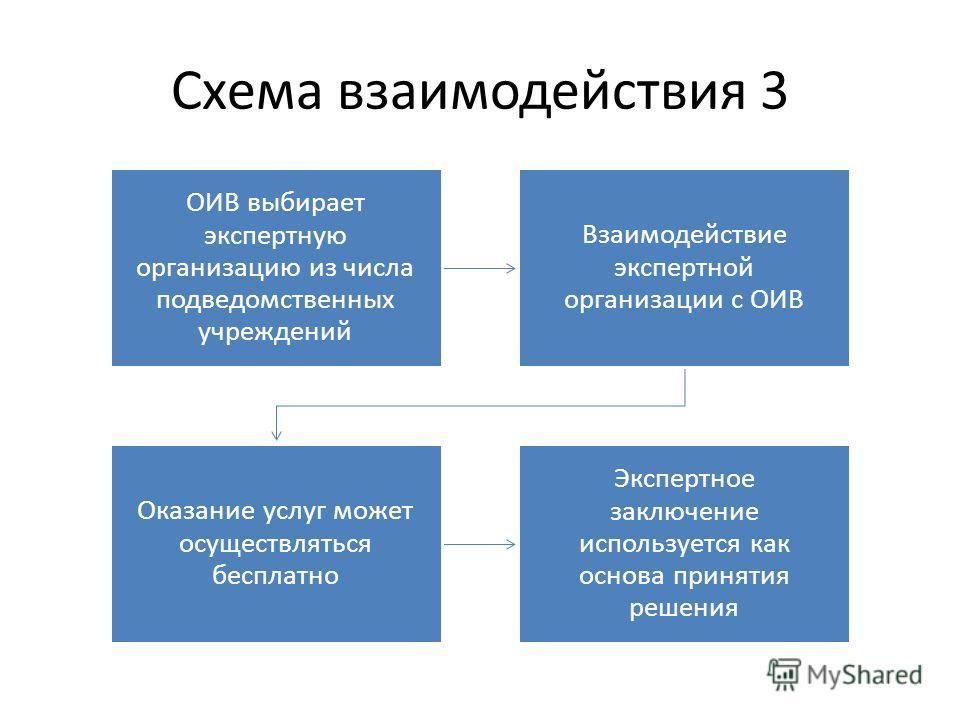Схема взаимодействия 3 ОИВ выбирает экспертную организацию из числа подведомственных учреждений Взаимодействие экспертной организации с ОИВ Оказание услуг может осуществляться бесплатно Экспертное заключение используется как основа принятия решения
