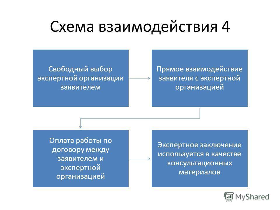 Схема взаимодействия 4 Свободный выбор экспертной организации заявителем Прямое взаимодействие заявителя с экспертной организацией Оплата работы по договору между заявителем и экспертной организацией Экспертное заключение используется в качестве конс