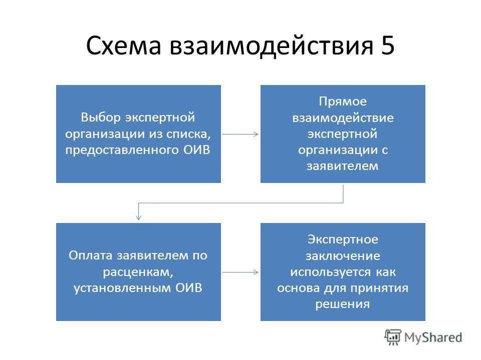 Схема взаимодействия 5 Выбор экспертной организации из списка, предоставленного ОИВ Прямое взаимодействие экспертной организации с заявителем Оплата заявителем по расценкам, установленным ОИВ Экспертное заключение используется как основа для принятия
