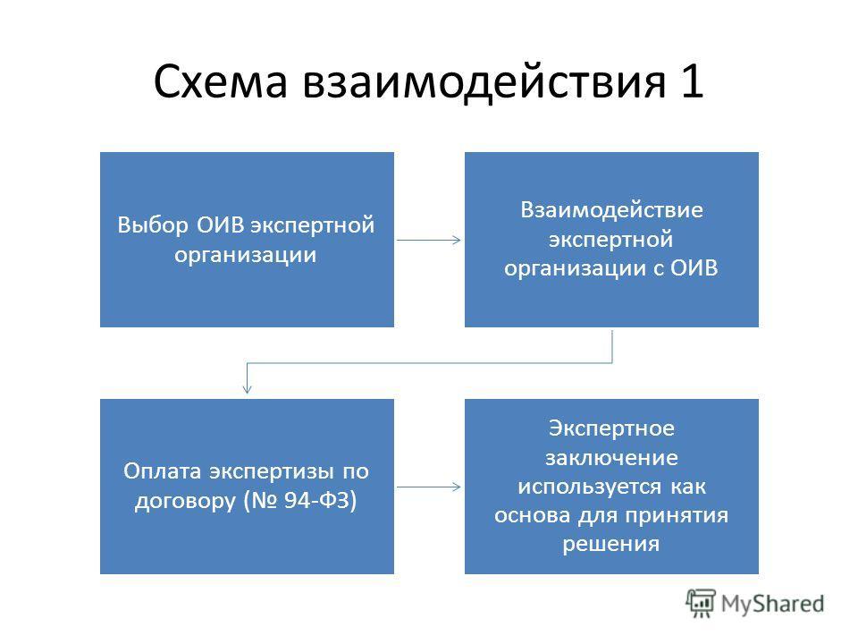 Схема взаимодействия 1 Выбор ОИВ экспертной организации Взаимодействие экспертной организации с ОИВ Оплата экспертизы по договору ( 94-ФЗ) Экспертное заключение используется как основа для принятия решения