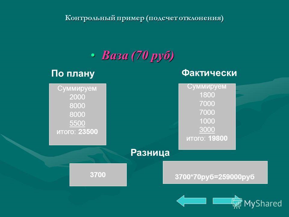 Контрольный пример (подсчет отклонения) Ваза (70 руб)Ваза (70 руб) По плану Фактически Разница 3700*70руб=259000руб 3700 Суммируем 1800 7000 1000 3000 итого: 19800 Суммируем 2000 8000 5500 итого: 23500