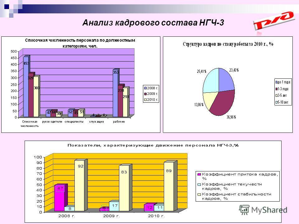 Анализ кадрового состава НГЧ-3