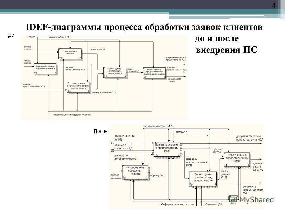4 До После IDEF-диаграммы процесса обработки заявок клиентов до и после внедрения ПС