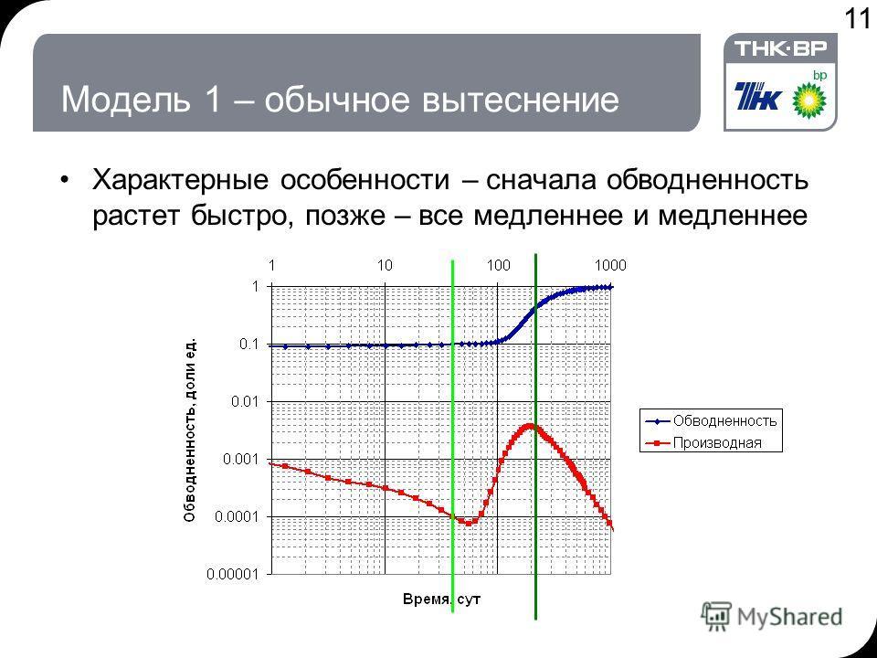 11 Модель 1 – обычное вытеснение Характерные особенности – сначала обводненность растет быстро, позже – все медленнее и медленнее