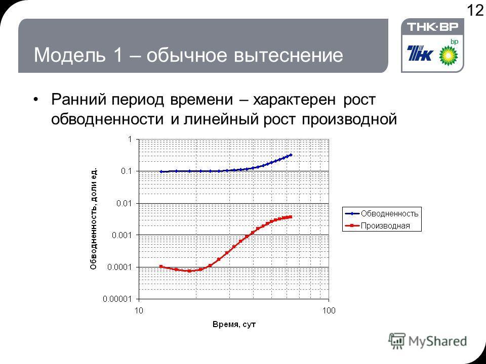 12 Модель 1 – обычное вытеснение Ранний период времени – характерен рост обводненности и линейный рост производной