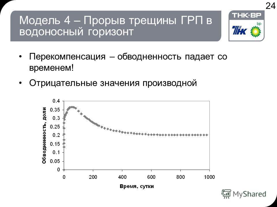24 Модель 4 – Прорыв трещины ГРП в водоносный горизонт Перекомпенсация – обводненность падает со временем! Отрицательные значения производной