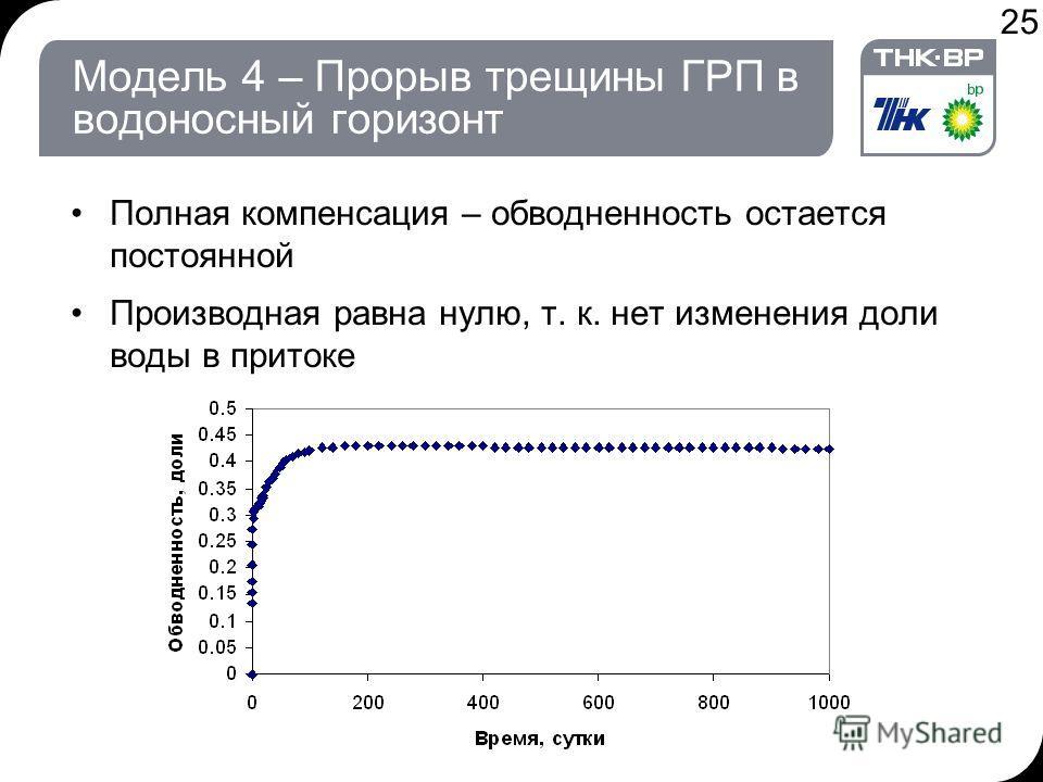 25 Модель 4 – Прорыв трещины ГРП в водоносный горизонт Полная компенсация – обводненность остается постоянной Производная равна нулю, т. к. нет изменения доли воды в притоке