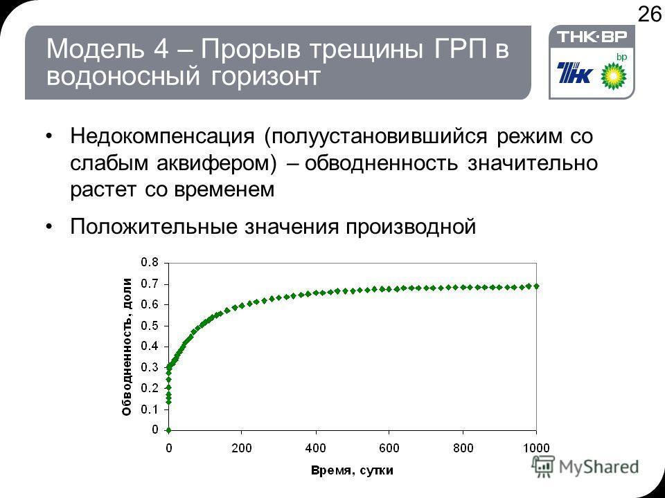 26 Модель 4 – Прорыв трещины ГРП в водоносный горизонт Недокомпенсация (полуустановившийся режим со слабым аквифером) – обводненность значительно растет со временем Положительные значения производной