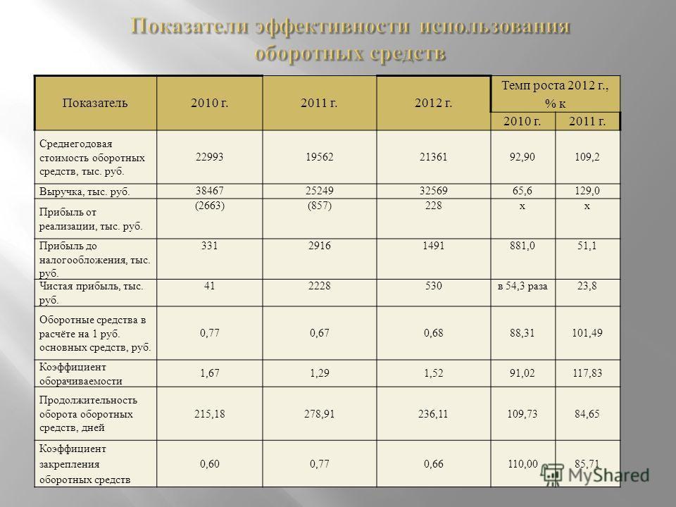Показатель2010 г.2011 г.2012 г. Темп роста 2012 г., % к 2010 г.2011 г. Среднегодовая стоимость оборотных средств, тыс. руб. 22993195622136192,90109,2 Выручка, тыс. руб. 38467252493256965,6129,0 Прибыль от реализации, тыс. руб. (2663)(857)228хх Прибыл