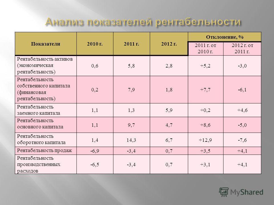 Показатели 2010 г.2011 г.2012 г. Отклонение, % 2011 г. от 2010 г. 2012 г. от 2011 г. Рентабельность активов ( экономическая рентабельность ) 0,65,82,8+5,2-3,0 Рентабельность собственного капитала ( финансовая рентабельность ) 0,27,91,8+7,7-6,1 Рентаб