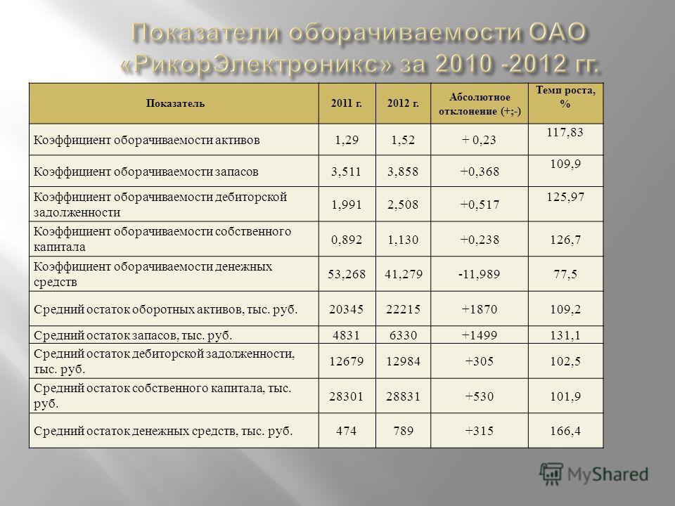Показатель 2011 г.2012 г. Абсолютное отклонение (+;-) Темп роста, % Коэффициент оборачиваемости активов 1,291,52+ 0,23 117,83 Коэффициент оборачиваемости запасов 3,5113,858+0,368 109,9 Коэффициент оборачиваемости дебиторской задолженности 1,9912,508+