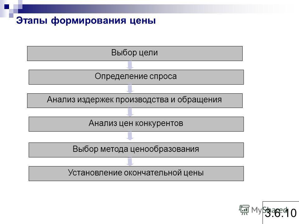 Этапы формирования цены 3.6.10 Выбор цели Определение спроса Анализ издержек производства и обращения Анализ цен конкурентов Выбор метода ценообразования Установление окончательной цены