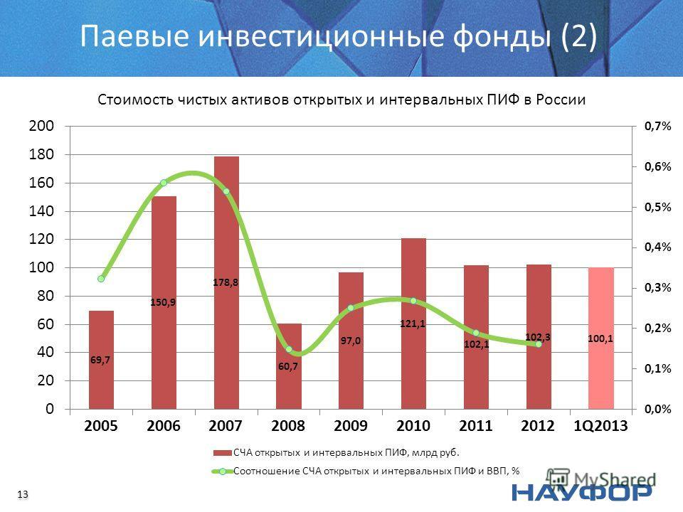 Паевые инвестиционные фонды (2) Стоимость чистых активов открытых и интервальных ПИФ в России 13