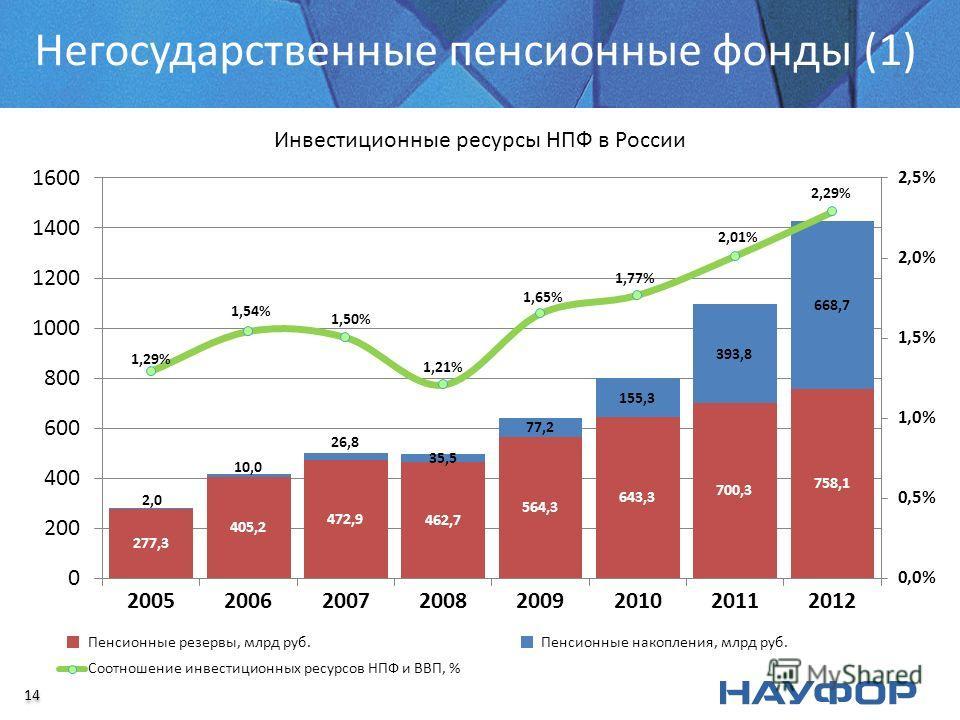 Негосударственные пенсионные фонды (1) Инвестиционные ресурсы НПФ в России 14