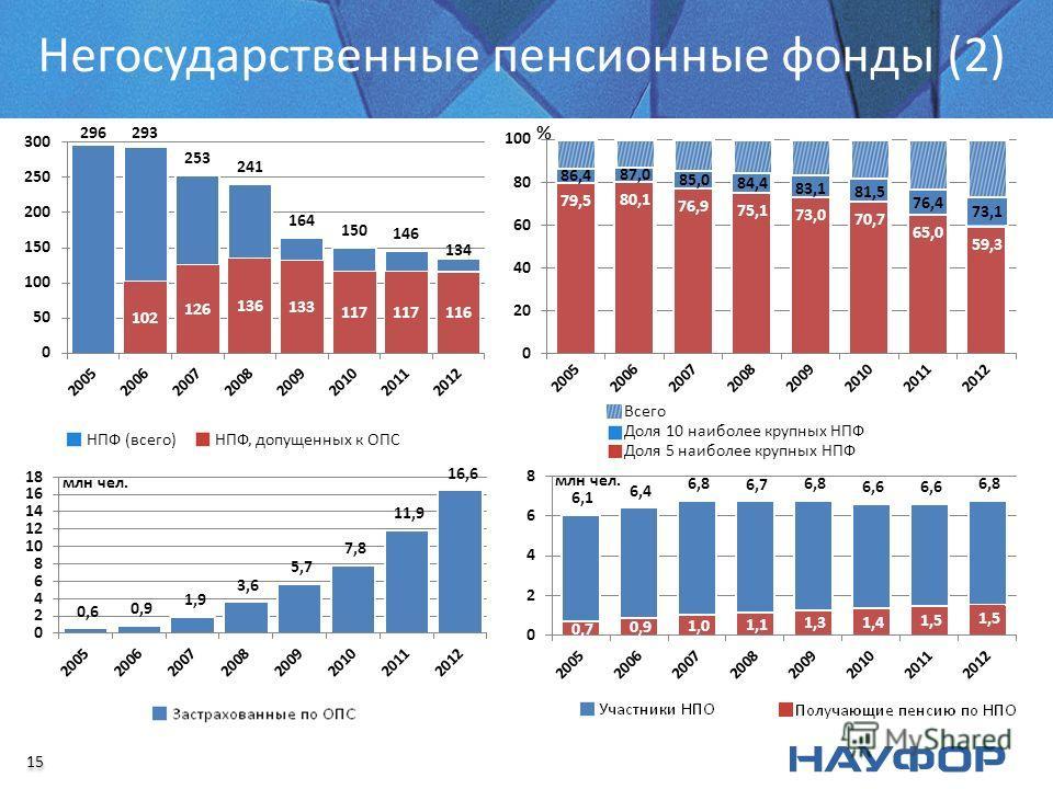 Негосударственные пенсионные фонды (2) 15 млн чел.