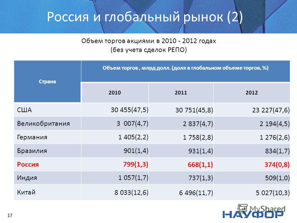Россия и глобальный рынок (2) Объем торгов акциями в 2010 - 2012 годах (без учета сделок РЕПО) Страна Объем торгов, млрд долл. (доля в глобальном объеме торгов, %) 201020112012 США 30 455(47,5)30 751(45,8)23 227(47,6) Великобритания 3 007(4,7)2 837(4