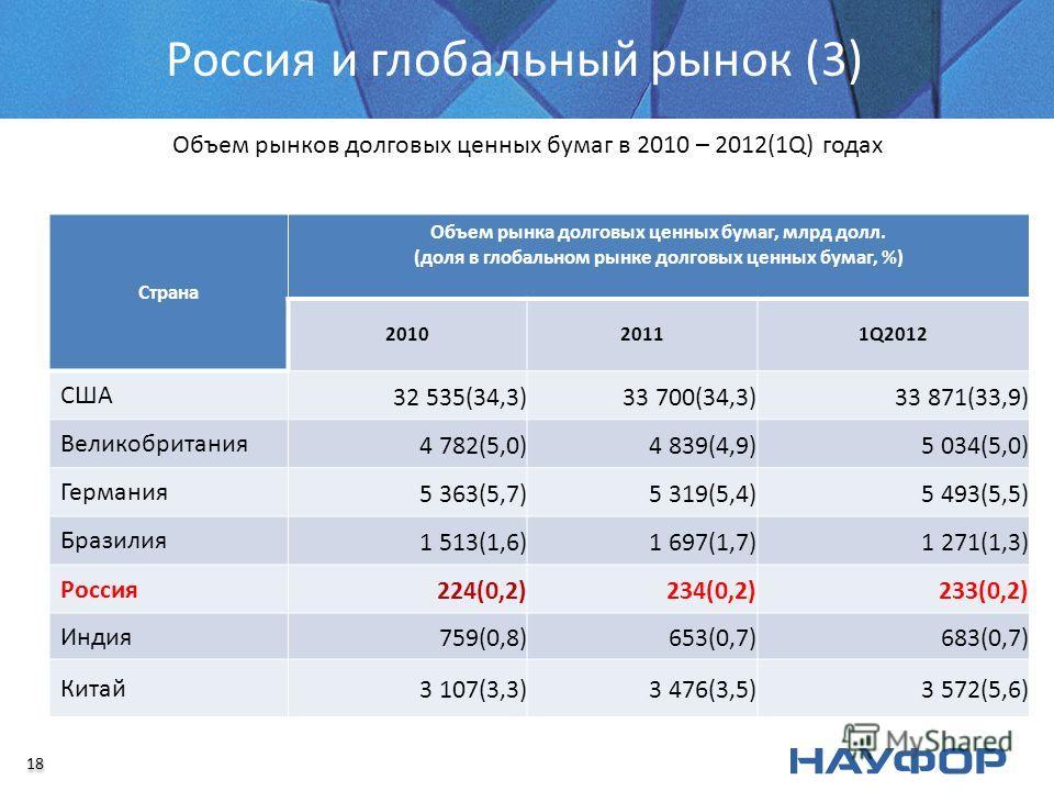 Россия и глобальный рынок (3) Объем рынков долговых ценных бумаг в 2010 – 2012(1Q) годах Страна Объем рынка долговых ценных бумаг, млрд долл. (доля в глобальном рынке долговых ценных бумаг, %) 201020111Q2012 США 32 535(34,3)33 700(34,3)33 871(33,9) В