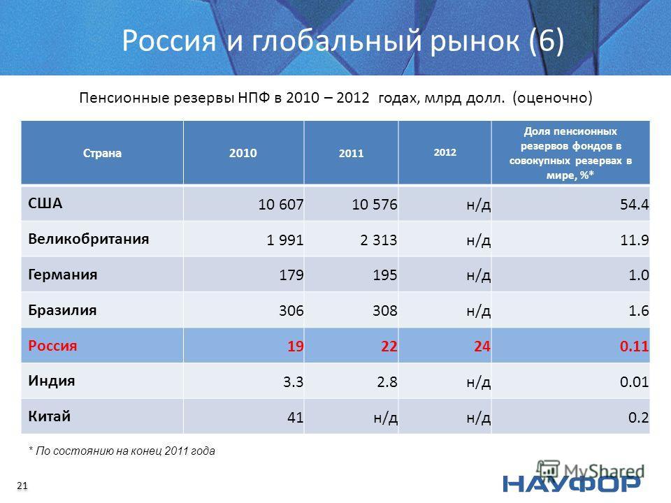 Россия и глобальный рынок (6) Пенсионные резервы НПФ в 2010 – 2012 годах, млрд долл. (оценочно) Страна2010 2011 2012 Доля пенсионных резервов фондов в совокупных резервах в мире, %* США 10 60710 576н/д54.4 Великобритания 1 9912 313н/д11.9 Германия 17