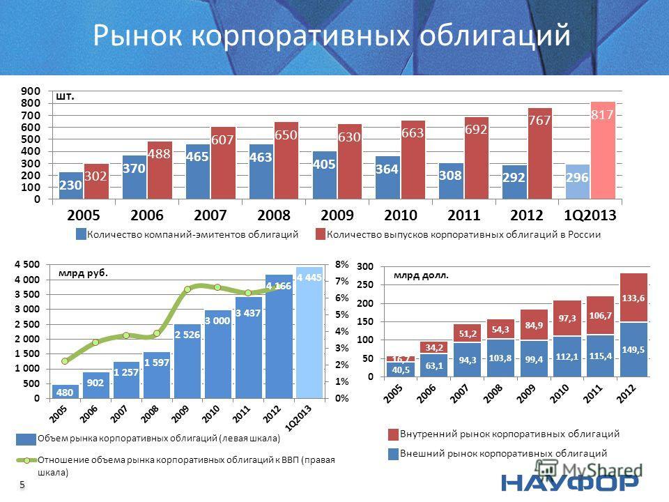 Рынок корпоративных облигаций 5 5