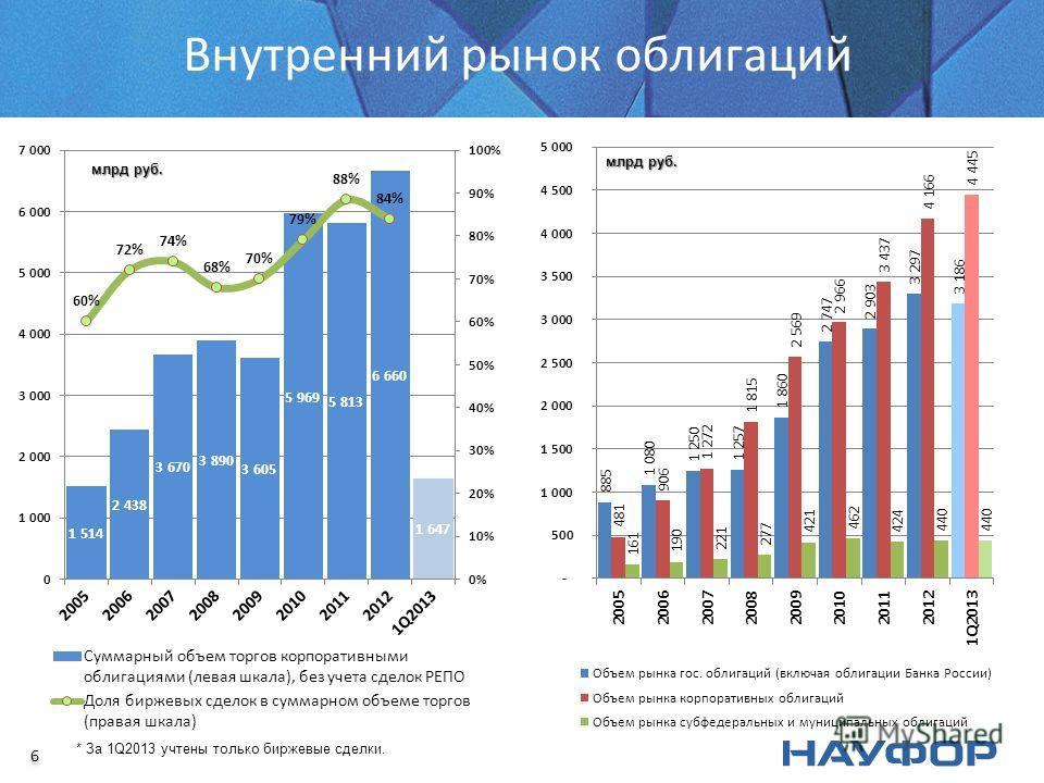 Внутренний рынок облигаций 6 6 * За 1Q2013 учтены только биржевые сделки.