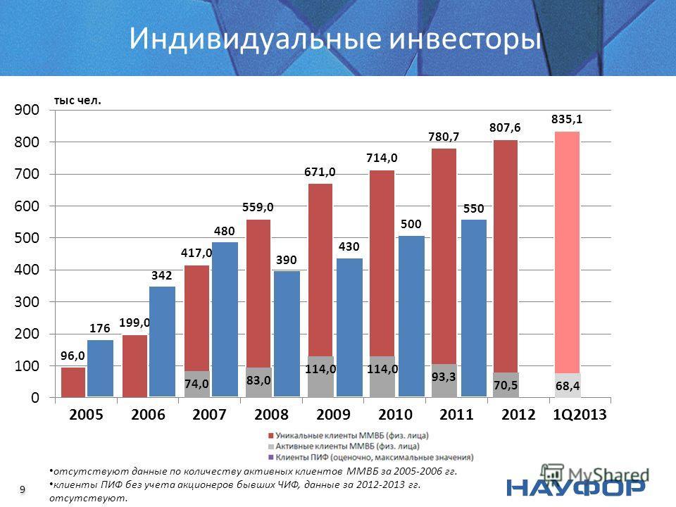 Индивидуальные инвесторы отсутствуют данные по количеству активных клиентов ММВБ за 2005-2006 гг. клиенты ПИФ без учета акционеров бывших ЧИФ, данные за 2012-2013 гг. отсутствуют. 9 9