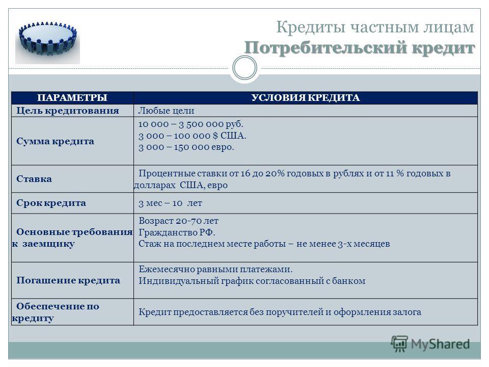 Потребительский кредит Кредиты частным лицам Потребительский кредит ПАРАМЕТРЫУСЛОВИЯ КРЕДИТА Цель кредитования Любые цели Сумма кредита 10 000 – 3 500 000 руб. 3 000 – 100 000 $ США. 3 000 – 150 000 евро. Ставка Процентные ставки от 16 до 20% годовых