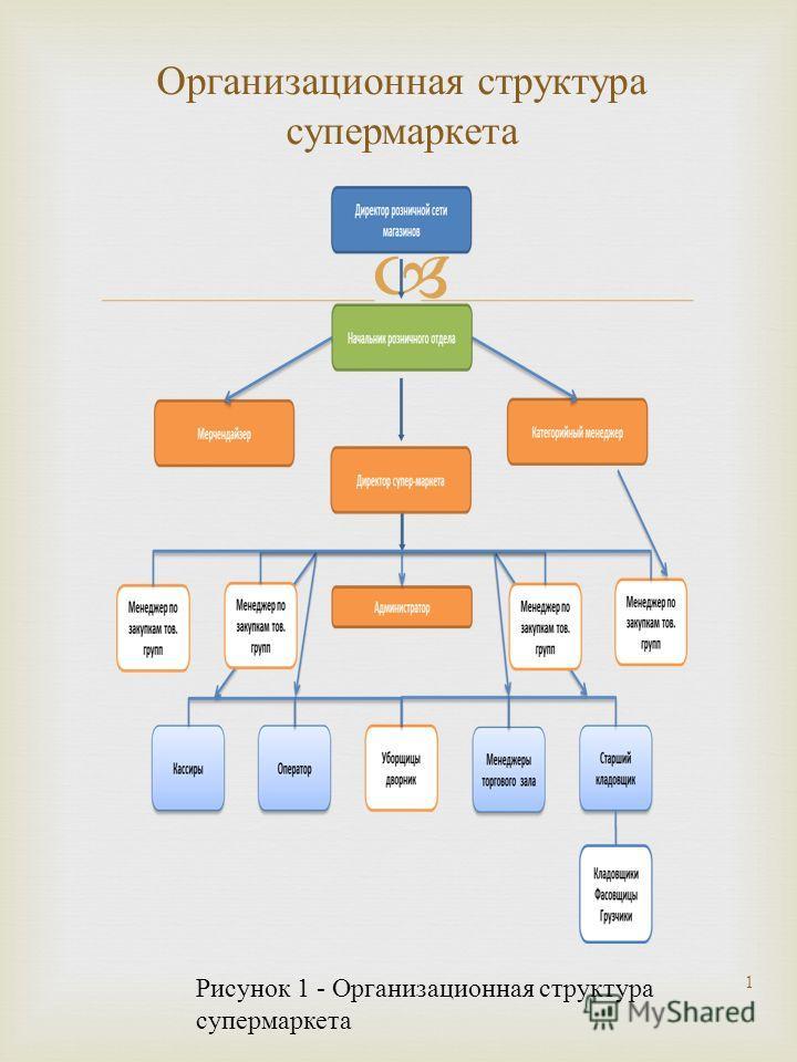 Организационная структура супермаркета 1 Рисунок 1 - Организационная структура супермаркета