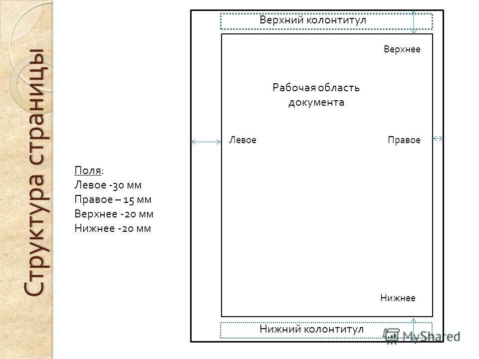 Структура страницы Рабочая область документа Верхний колонтитул Нижний колонтитул ЛевоеПравое Нижнее Верхнее Поля : Левое -30 мм Правое – 15 мм Верхнее -20 мм Нижнее -20 мм
