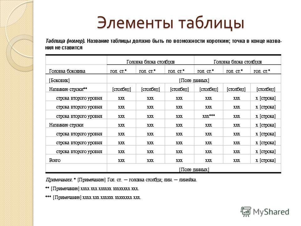Элементы таблицы