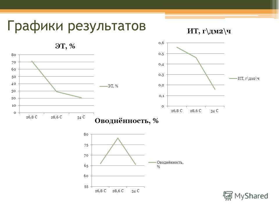 Графики результатов