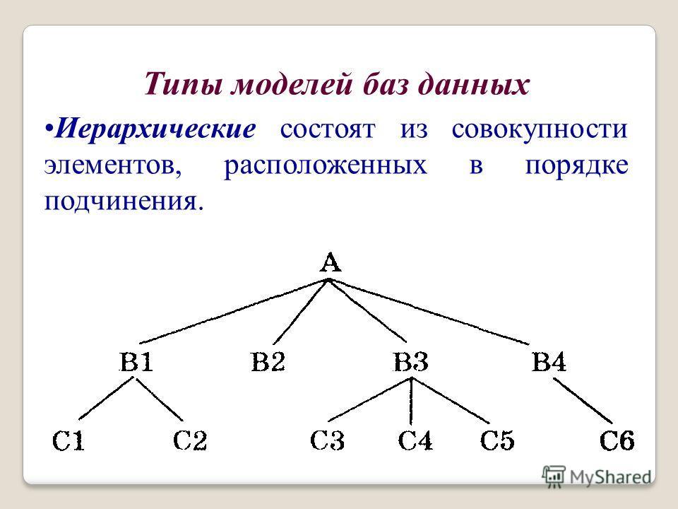 Типы моделей баз данных Иерархические состоят из совокупности элементов, расположенных в порядке подчинения.