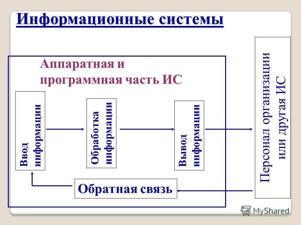 Аппаратная и программная часть ИС Персонал организации или другая ИС Ввод информации Обработка информации Вывод информации Обратная связь Информационные системы